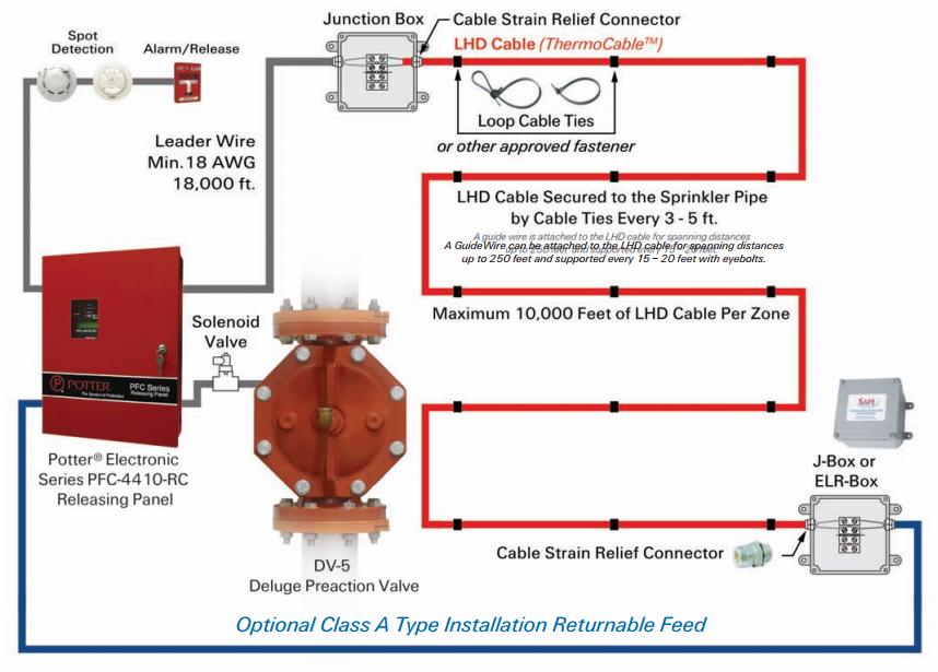 Lhs Cables Linear Heat Sensing Sammraksha Digital